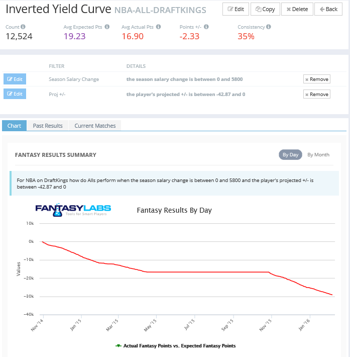 Inverted DFS Yield Curve