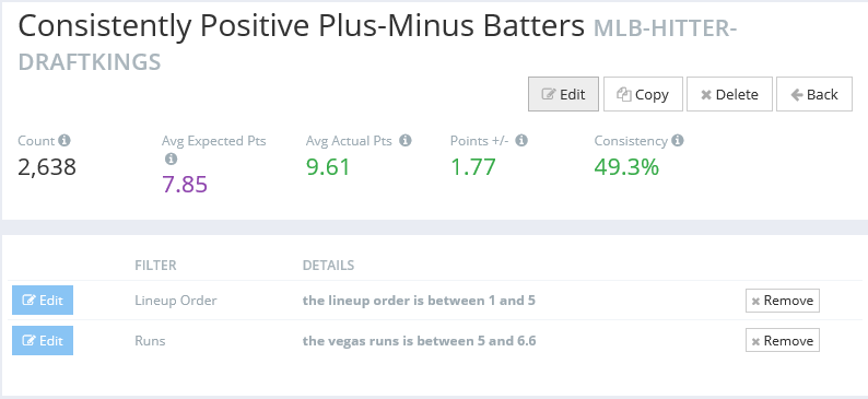 Consistently Positive Plus-Minus Batters